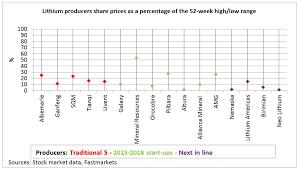Lithium Producer Share Prices Still Under Pressure But