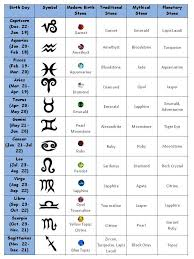 Birthstone Crystals Chart List Of Crystals And Meanings The Planetary Stone Chart