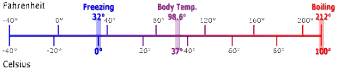 Weather Conversion Chart F To C Celsius Fahrenheit Farenheit Temperature Conversion Kelvin