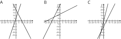 here are three systems of equations graphed on a coordinate plane