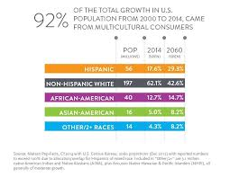 why focusing on cross cultural consumers is essential for the  image source nielsen