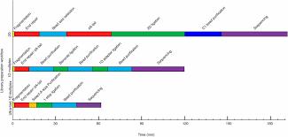 Rapid Multiplex Small Dna Sequencing On The Minion Nanopore