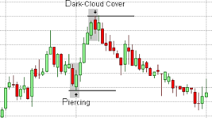 Candlestick Patterns Dark Cloud Cover