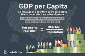 Gdp Growth Rate Comparison Chart Gdp Per Capita Definition Formula Highest Lowest