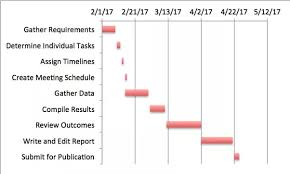 Gantt Chart Quora What Are Gantt Charts Quora