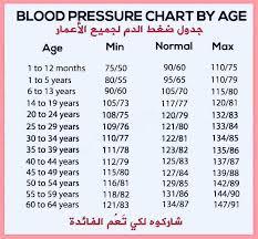 Zanzibar Ni Kwetu Blood Pressure Chart By Age