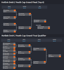 hotlink dota 2 youth cup