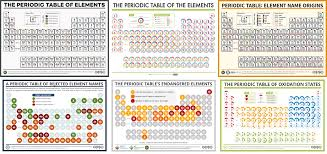 pound interest national periodic table day six diffe periodic tables