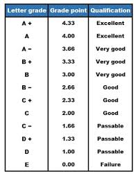 16 Unbiased Number To Letter Grade Conversion Chart