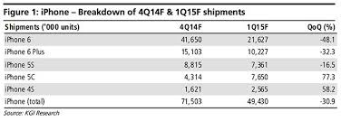 Iphone 5 Sales Chart Apple Predicted To Sell 71 5 Million Iphones In Q4 Sales To