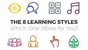 Visual Learning Strategies The 8 Learning Styles Which One Works For You Visual