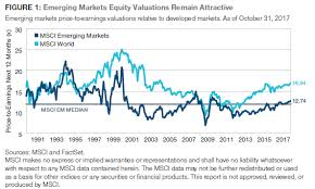 Why I Changed My Mind On Emerging Markets Ishares Core