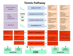 U12 Tennis Pathway Tpa