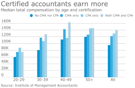 Accounting News Roundup Cma Salaries And The Fight Over
