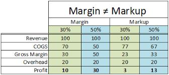 Margin Vs Markup Archives The Strategic Cfo