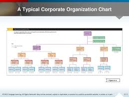 Creating A Flexible Organization Ppt Download