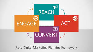 Race Digital Marketing Framework Presentation Slidemodel