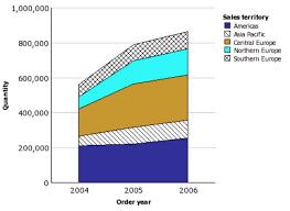 Cognos Line Chart Chart Tooltips Do Not Show All Data Aspects
