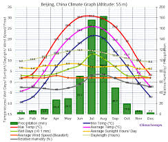 China Weather Chart Beijing Climate Beijing Temperatures Beijing Weather Averages