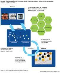 Materials Innovation Technologies Driving Innovation Advanced Materials  Systems Deloitte Insights