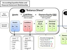 a simple reference guide to help students learn the accounting equation debit and credit rules primary accounts and financial statement relation