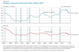 2016 Hhs Poverty Guidelines Chart Poverty In The United States Wikiwand