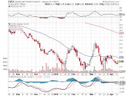 Mfrm Stock Chart Berkshire Partners Continues Heavy Insider Buying Mattress