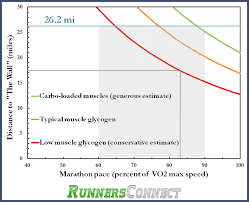 Marathon Pace Predictor Chart How To Calculate When Youll Hit The Wall During A Marathon