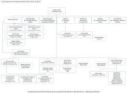 Human Resource Department Organizational Chart 26 Rational Organizational Structure Chart Template Word