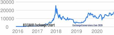 Bitcoin price prediction chart — 5 years in 4 years, the price of bitcoin will shoot up by 1,416% and put the $246,062 price tag on it. Btc To Aud Charts ᐈ Today 6 Months 5 Years 10 Years And 20 Years