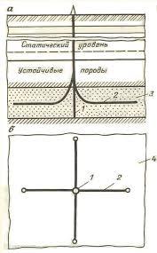 Наклонно направленные скважины Реферат Рисунок 4