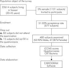 Caries Risk Profiles In Italian Adults Using Computer Caries