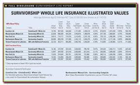 Cheap Whole Life Insurance Quotes Best Quotes Whole Life Insurance Quotes For Seniors