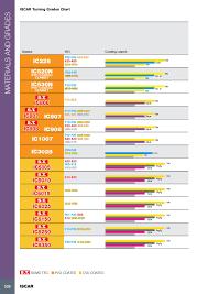 Iscar Grade Chart