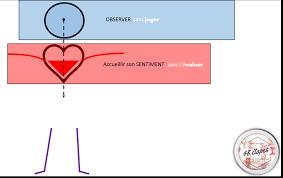 Etape 13 Vivre En étant Pleinement Soi 48 étapes Medium
