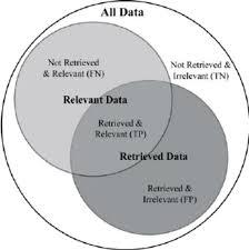 Accuracy And Precision Venn Diagram A Venn Diagram Of Possible Outcomes When Filtering Records True