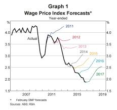 Chart The Rba Has Been Terrible At Forecasting Wages Growth