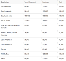 Asiana Award Chart Asiana Miles Might Be The Cheapest Miles To Hawaii South