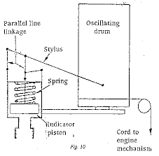 marineshelf com engine indicator pencil or stylus on the end of the indicator lever draws a diagram which is a record of the pressure in the engine cylinder during one complete cycle