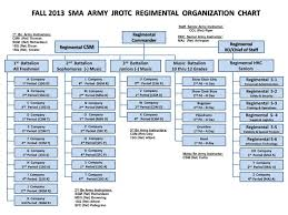 Army Battalion Organization Chart Ppt Regimental Commander Powerpoint Presentation Free