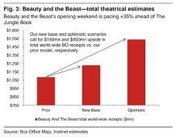 Beauty And The Beast Could Make 1 5 Billion At The Box