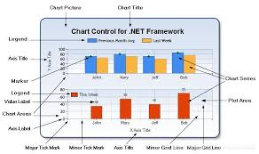 Using Mschart Control In Asp Net Programmer Sought