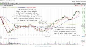 How To Use The 60 Min Charts To Refine Entries And Find