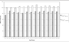 Ppvt Scoring Chart Figure 3 From Mean Length Of Utterance Levels In 6 Month