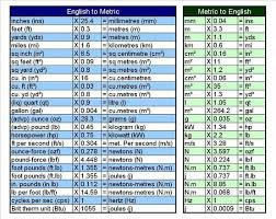 English To Metric Conversion Chart Conversion Chart Math