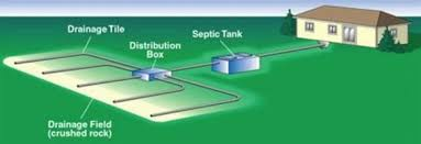 fill line for septic tank. Wonderful For How Often Should I Pump Out My Septic TankJPG For Fill Line Tank