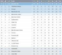 Goals 64 goals with 21 goals missed. Epl 2016 Week 33 League Table Fixtures Score Predictions Live Stream Sportslens Com
