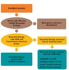 Pollution Incident Response Management Plan