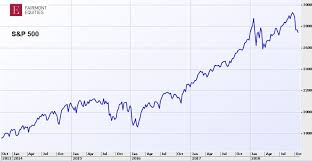 Asx 2000 Chart What The Charts Say About Global And Australian Sharemarkets