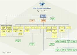 What Is An Organization Chart Apac Regional Sub Office Organization Charts